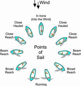 Free Vector Graphic  Sailing  Diagram  Points Of Sail - Free Image On Pixabay