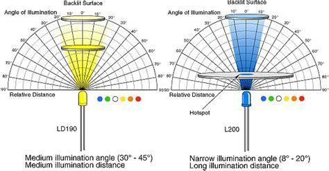 Led Color Spectrum Chart