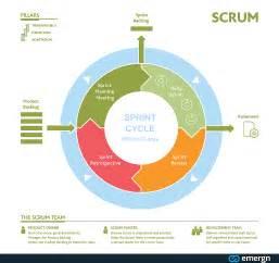 Agile Scrum Flow Diagram