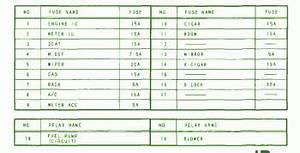 Free Car Fuse Box Diagrams