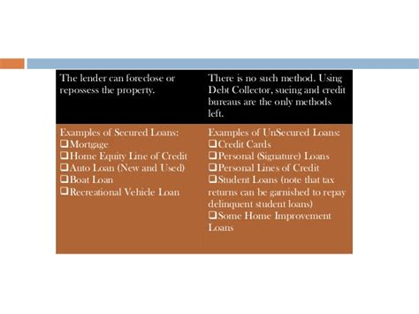 Used Boat Loan Rates And Terms by Differences Between Secured And Unsecured Loans