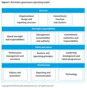 Operating Model Governance