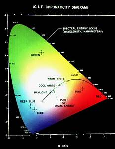 Figure 3  The Cie Chromaticity Diagram Showing All Visible