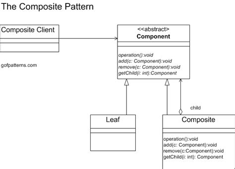 composite design pattern composite pattern structural design patterns used with gof