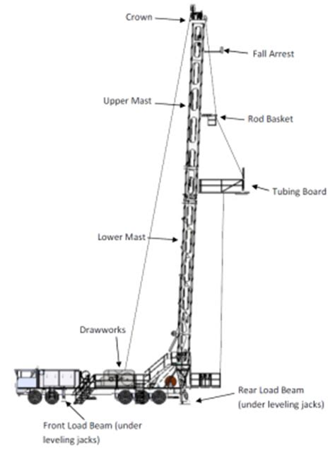 workover rig diagram