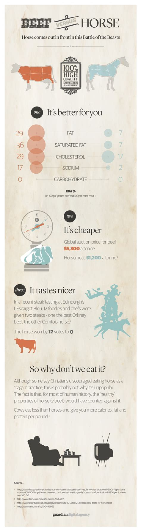 horse beef meat vs versus infographic visual eat eating ly embed horses