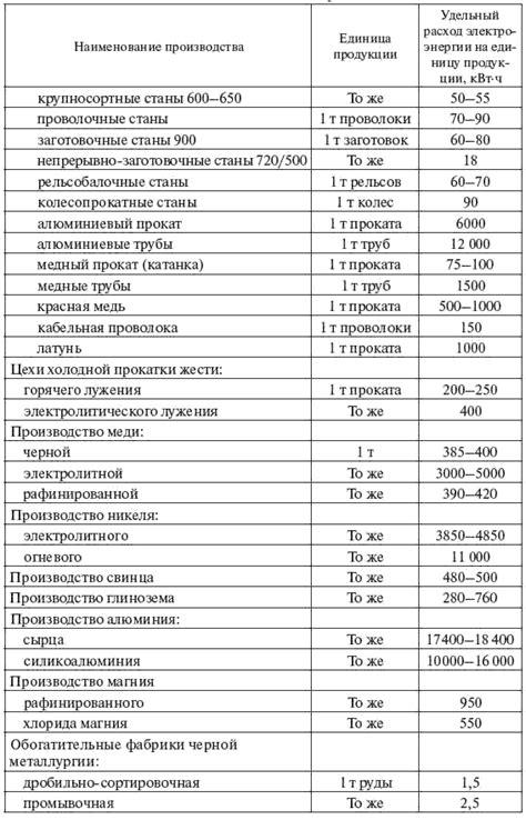 Повышение качества электроэнергии Электрооборудование электрических станций сетей и систем