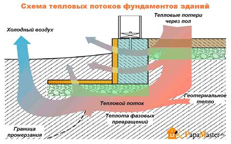 Определение потерь тепловой энергии при транспортировании теплоносителя от котельной до потребителя