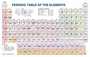 Periodic Table Elements Chart