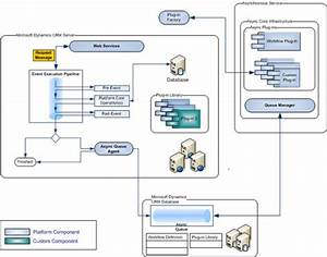 Microsoft Dynamics Crm Pipeline