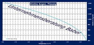Randdichte Berechnen : argon dichteverlauf gem dippr 105 gleichung ~ Themetempest.com Abrechnung
