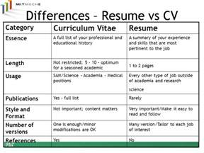 What Is Difference Between Cv And Resume Pdf by Resume Vs Vita Resume Ideas