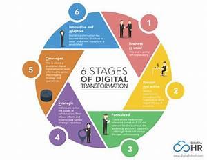 Hr Digital Transformation  The Must