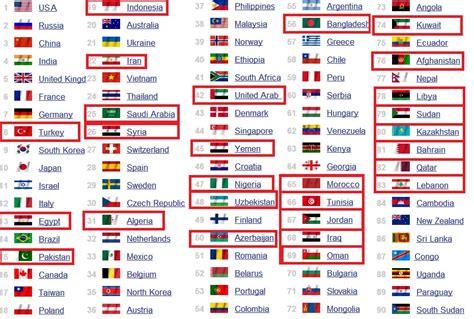 rang des puissances mondiales top 100 classement des arm 233 es des pays musulmans islam info