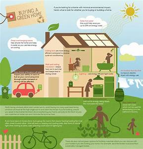 Eco Friendly Houses Information Sustainable Architecture