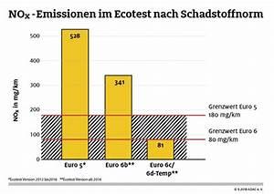 Gebrauchtwagen Euro 6 Diesel : vergleich abgasnormen moderne diesel mit 6d temp sind ~ Kayakingforconservation.com Haus und Dekorationen