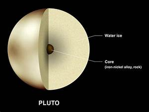 Surface Features of Pluto: Planet Pluto's Outer ...