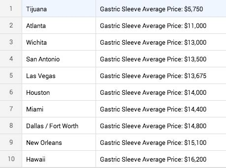 average cost  gastric sleeve surgery  obesity