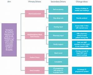 Qi Toolkit  Driver Diagrams