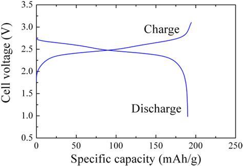 development    material   negative electrode  lithium ion secondary batteries