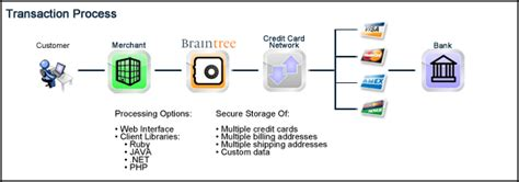 We did not find results for: Merchant Account Basics