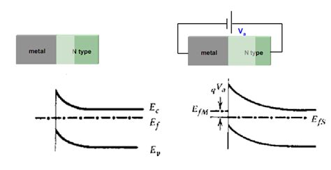 Thus, electrons have to be accommodated at higher energy levels. Why does the Fermi level shift and become disparate when metal semiconductor contact is under bias?