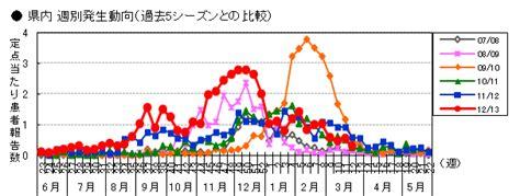 (pathology, microbiology, virology) a virus. 愛媛県庁/RSウイルス感染症の流行について