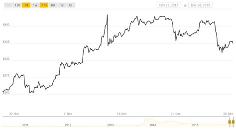 worst   bitcoins price ends   top