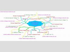 ENGLISH MATERIAL PASSIVE VOICE Mind Map