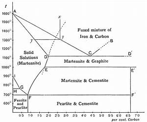 29 Consider This Phase Diagram For Carbon Dioxide