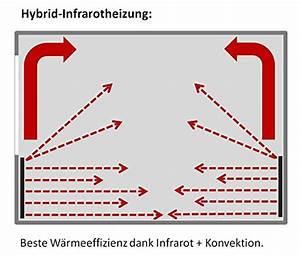 Größe Heizkörper Berechnen : vasner konvi infrarotheizung mit thermostat 600 watt hybridheizung inkl wandmontage 2j garantie ~ Themetempest.com Abrechnung