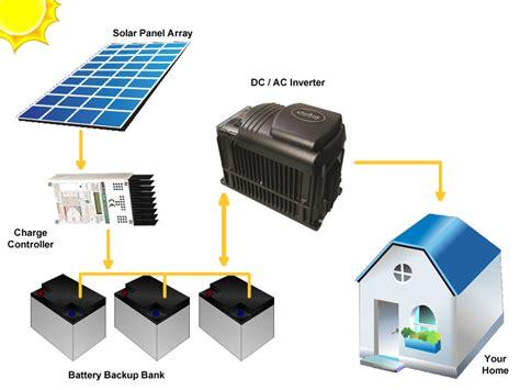 Complete Solar Systems Silicon