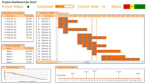project dashboard template project management dashboard exles and chandoo org learn microsoft excel