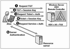Authentication Protocol Overview  Oauth2  Saml  Ldap  Radius  Kerberos