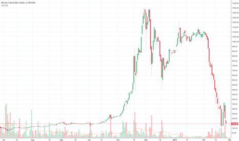 btc aud bitcoin  aud price chart tradingview