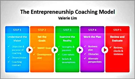 coaching model  entrepreneurship coaching model