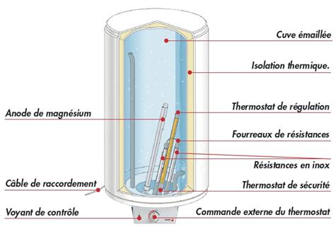 chauffe eau 233 lectrique fagor 75l thermogain 233 vertical horizontal vhc 75 plomberie fr