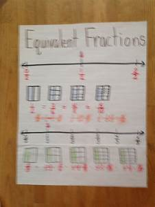 17 Best Images About Common Core Math On Pinterest