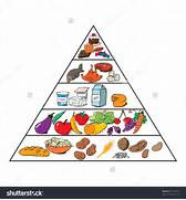 Food pyramid for kids ...