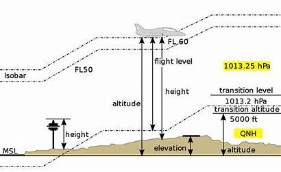 Altitude Wikipedia Vertical Svg