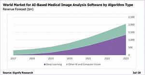News Accuracy Chart Artificial Intelligence For Medical Imaging Market To Top 2b
