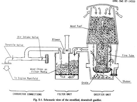 wood gas generator