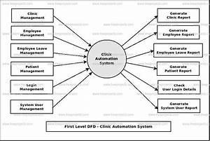 Clinic Automation System Dataflow Diagram  Dfd  Freeprojectz
