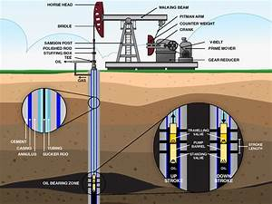 Oil Well Production Diagram - Wiring Diagram Schemes