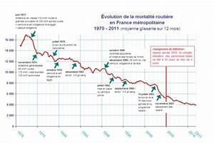 Mortalité Routière 2017 : statistiques et accidents motos en france ~ Maxctalentgroup.com Avis de Voitures