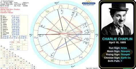 pin de astroconnects en famous aries birth chart