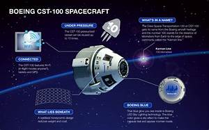 Boeing's CST-100 approved for its first commercial crewed ...