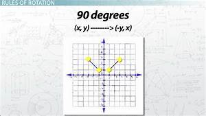 Rotations In Math  Definition  U0026 Overview