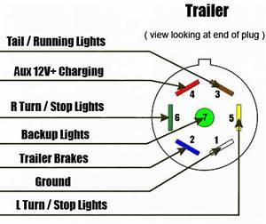 Wiring Diagram For A 7 Way Trailer Plug  U2013 Readingrat Net