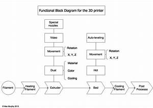 Skmurphy  Inc  3d Printing Evolution Functional Block Diagram
